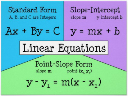 point slope form slope intercept form standard form  What are Linear Equations - Algebra15